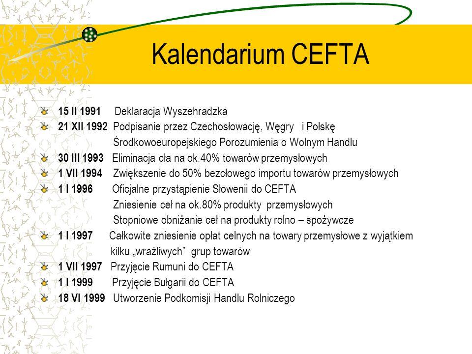 CEFTA – korzyści dla Polski Zwiększenie rynku zbytu dla wyrobów przemysłowych Koordynacja zagranicznej polityki ekonomicznej wobec UE i Rosji Rozwój i