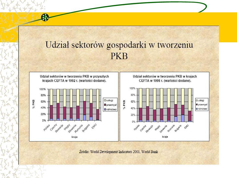 Kalendarium CEFTA 15 II 1991 Deklaracja Wyszehradzka 21 XII 1992 Podpisanie przez Czechosłowację, Węgry i Polskę Środkowoeuropejskiego Porozumienia o