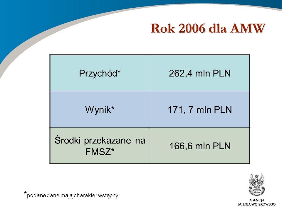 Rok 2006 dla AMW Przychód*262,4 mln PLN Wynik*171, 7 mln PLN Środki przekazane na FMSZ* 166,6 mln PLN * podane dane mają charakter wstępny
