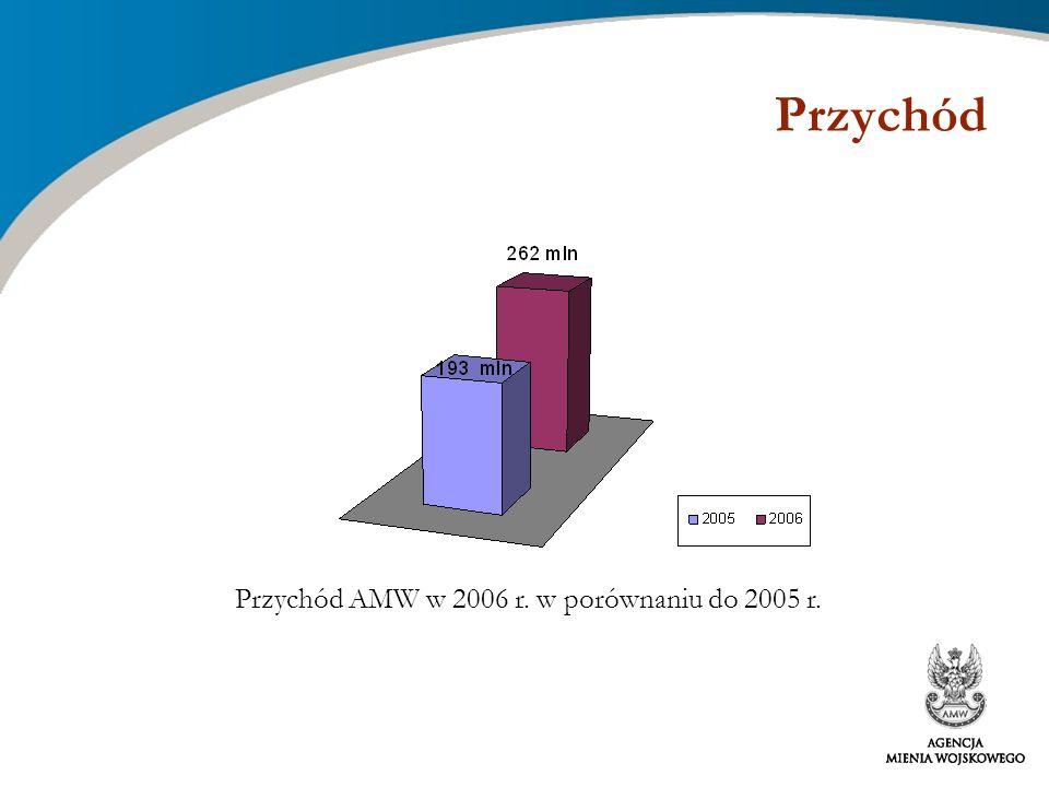 Przychód Przychód AMW w 2006 r. w porównaniu do 2005 r.