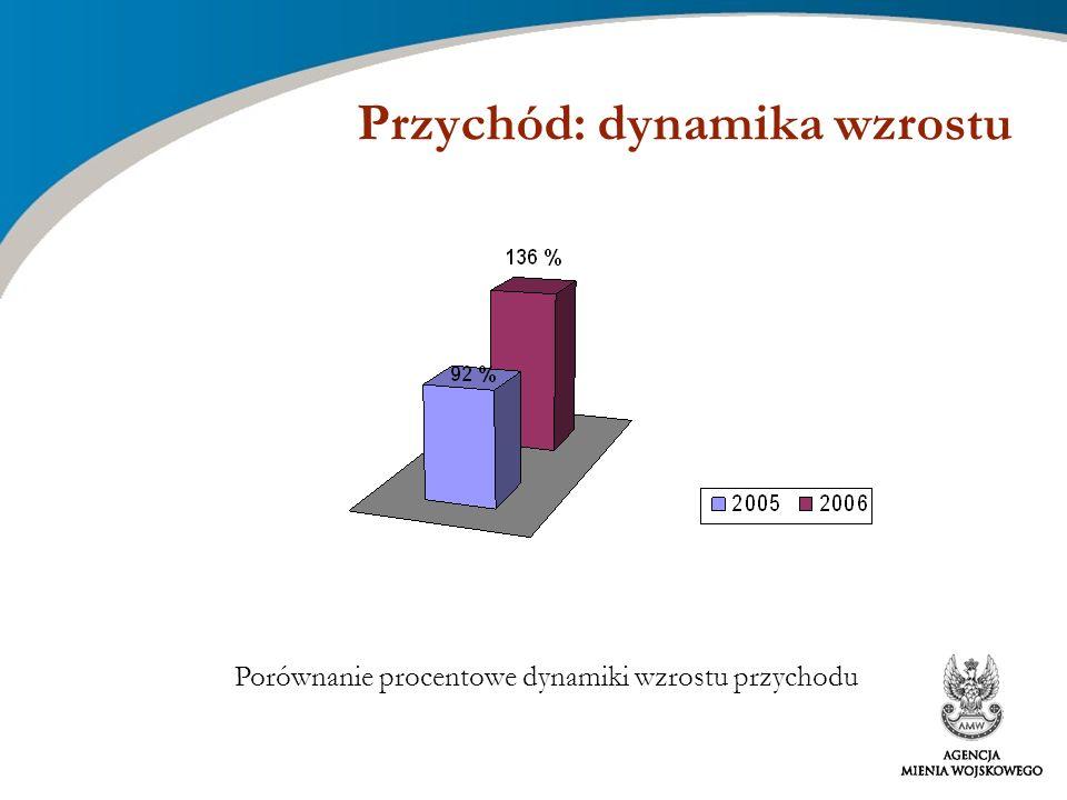 Przychód: dynamika wzrostu Porównanie procentowe dynamiki wzrostu przychodu