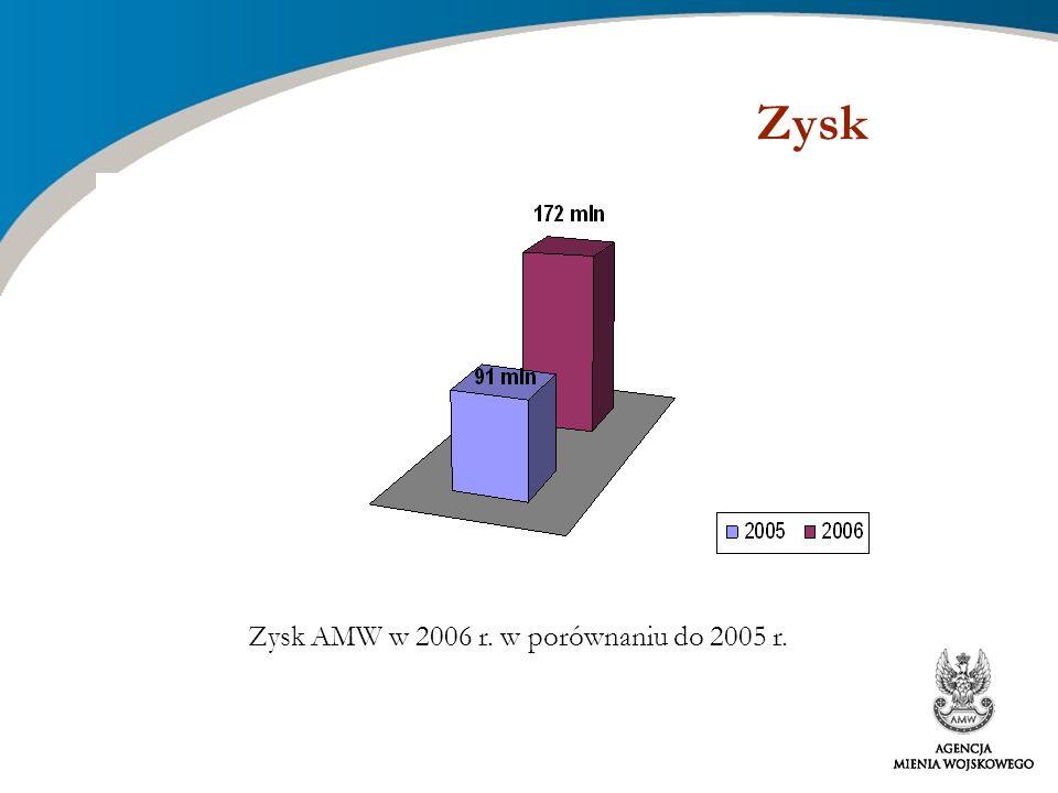 Zysk Zysk AMW w 2006 r. w porównaniu do 2005 r.