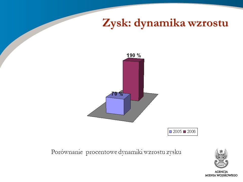 Zysk: dynamika wzrostu Porównanie procentowe dynamiki wzrostu zysku