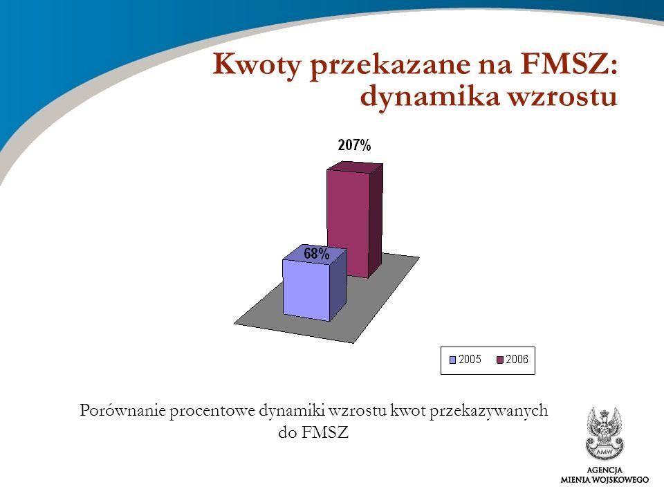 Kwoty przekazane na FMSZ: dynamika wzrostu Porównanie procentowe dynamiki wzrostu kwot przekazywanych do FMSZ