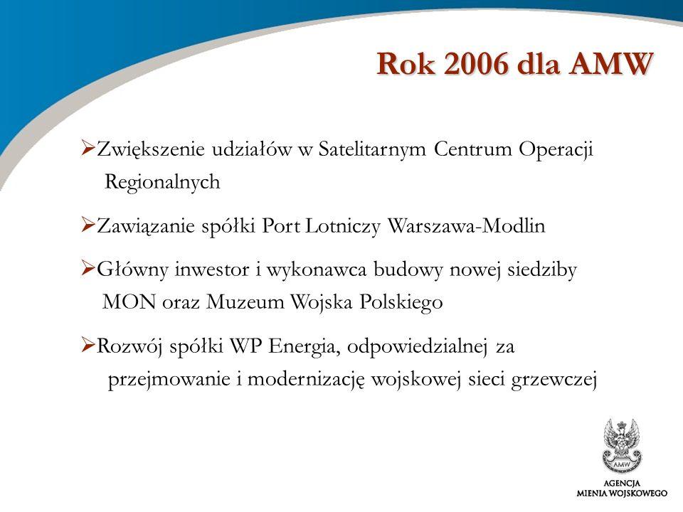 Rok 2006 dla AMW Rok 2006 dla AMW Zwiększenie udziałów w Satelitarnym Centrum Operacji Regionalnych Zawiązanie spółki Port Lotniczy Warszawa-Modlin Gł