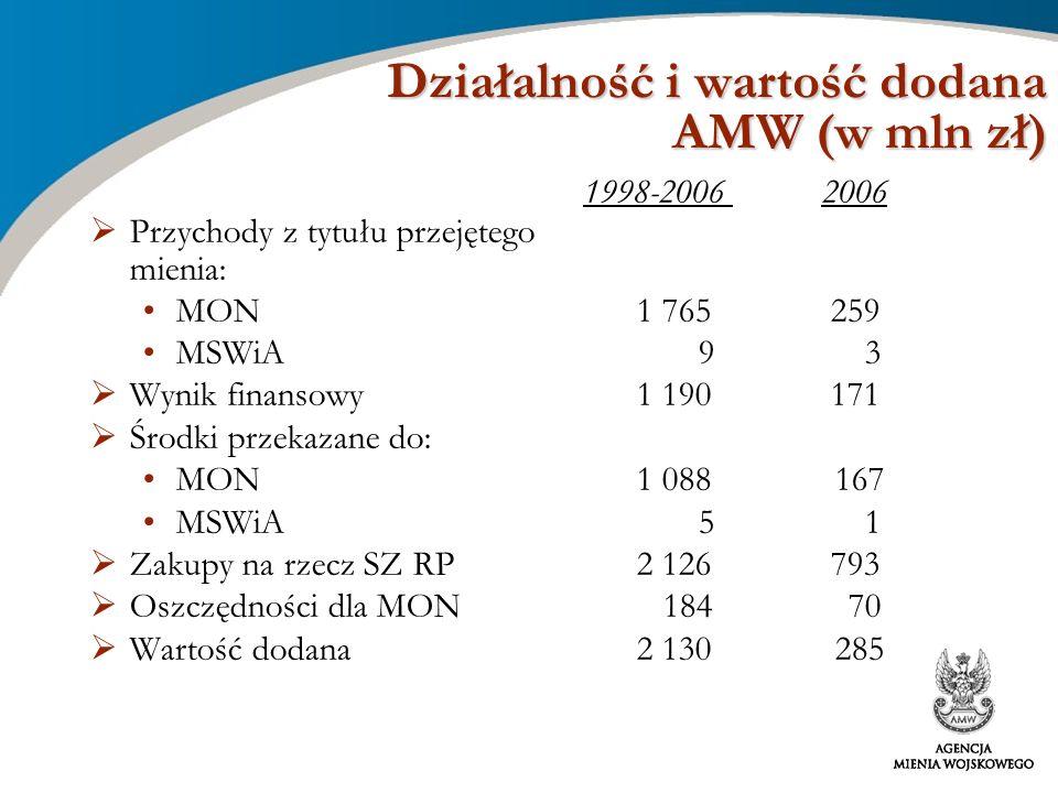 Działalność i wartość dodana AMW (w mln zł) 1998-2006 2006 Przychody z tytułu przejętego mienia: MON 1 765 259 MSWiA 9 3 Wynik finansowy 1 190171 Środ