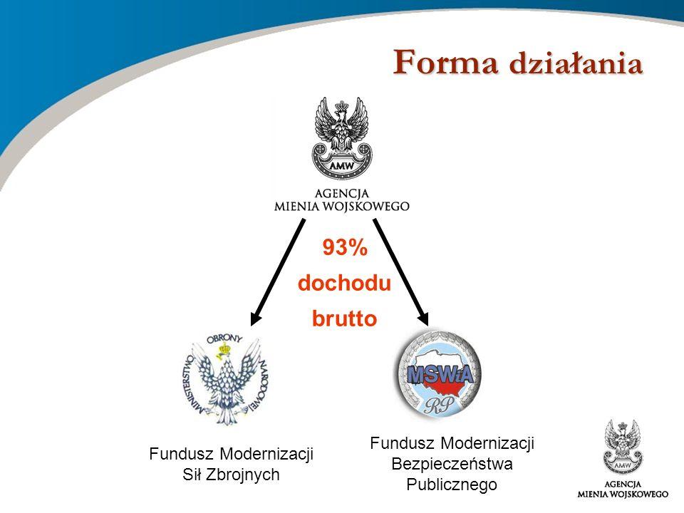 Forma działania 93% dochodu brutto Fundusz Modernizacji Sił Zbrojnych Fundusz Modernizacji Bezpieczeństwa Publicznego