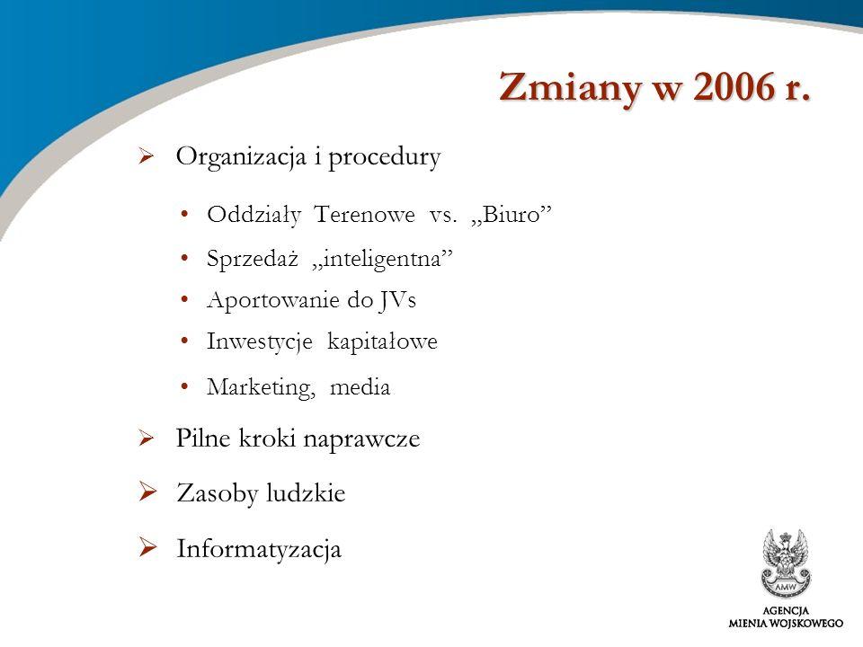 Organizacja i procedury Oddziały Terenowe vs. Biuro Sprzedaż inteligentna Aportowanie do JVs Inwestycje kapitałowe Marketing, media Pilne kroki napraw