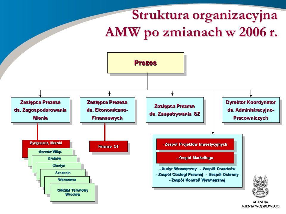 - Audyt Wewnętrzny - Zespół Doradców - Zespół Obsługi Prawnej - Zespół Ochrony - Zespół Kontroli Wewnętrznej Struktura organizacyjna AMW po zmianach w