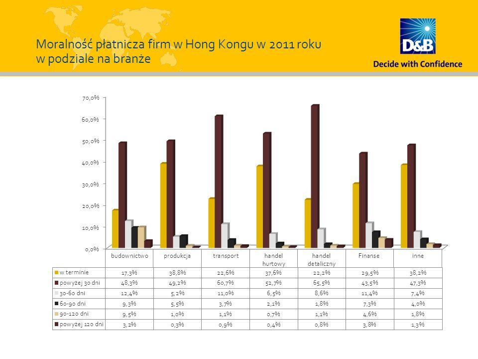 Moralność płatnicza firm w Hong Kongu w 2011 roku w podziale na branże