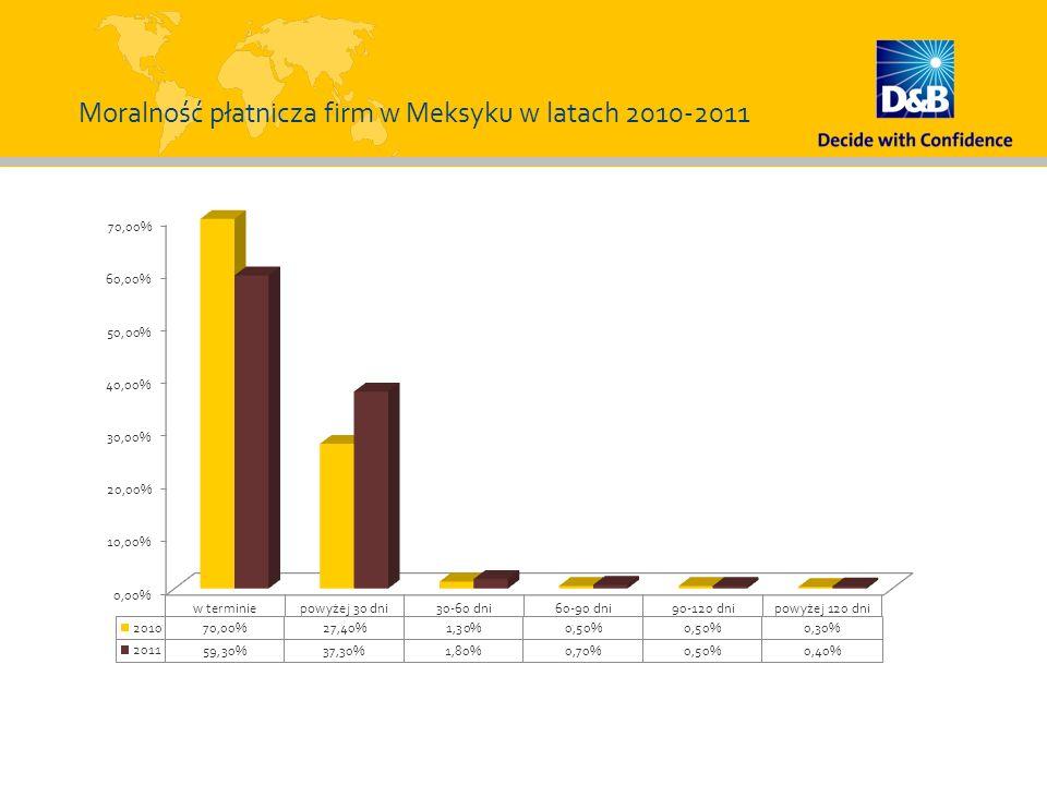 Moralność płatnicza firm w Meksyku w latach 2010-2011