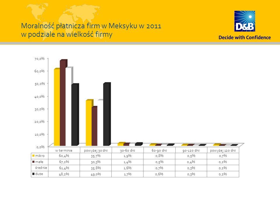 Moralność płatnicza firm w Meksyku w 2011 w podziale na wielkość firmy