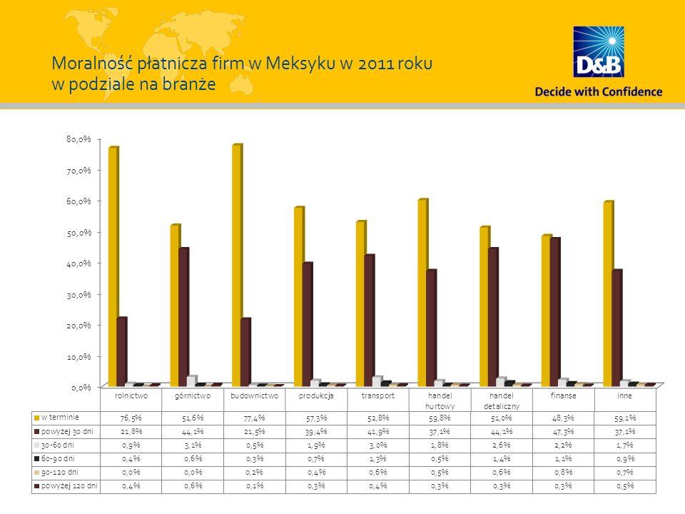 Moralność płatnicza firm w Meksyku w 2011 roku w podziale na branże