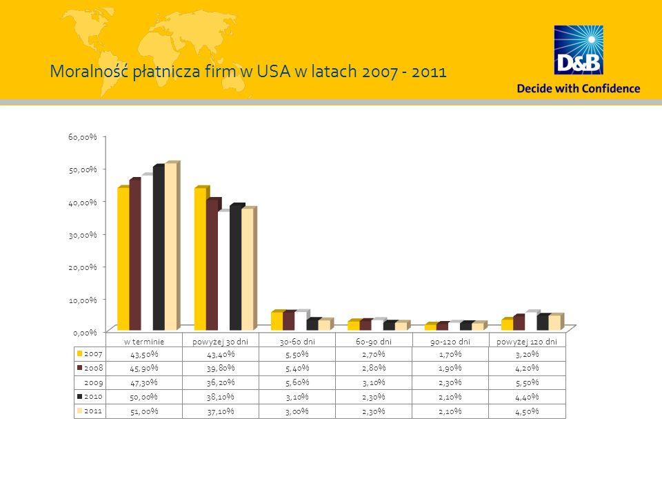 Moralność płatnicza firm w USA w latach 2007 - 2011