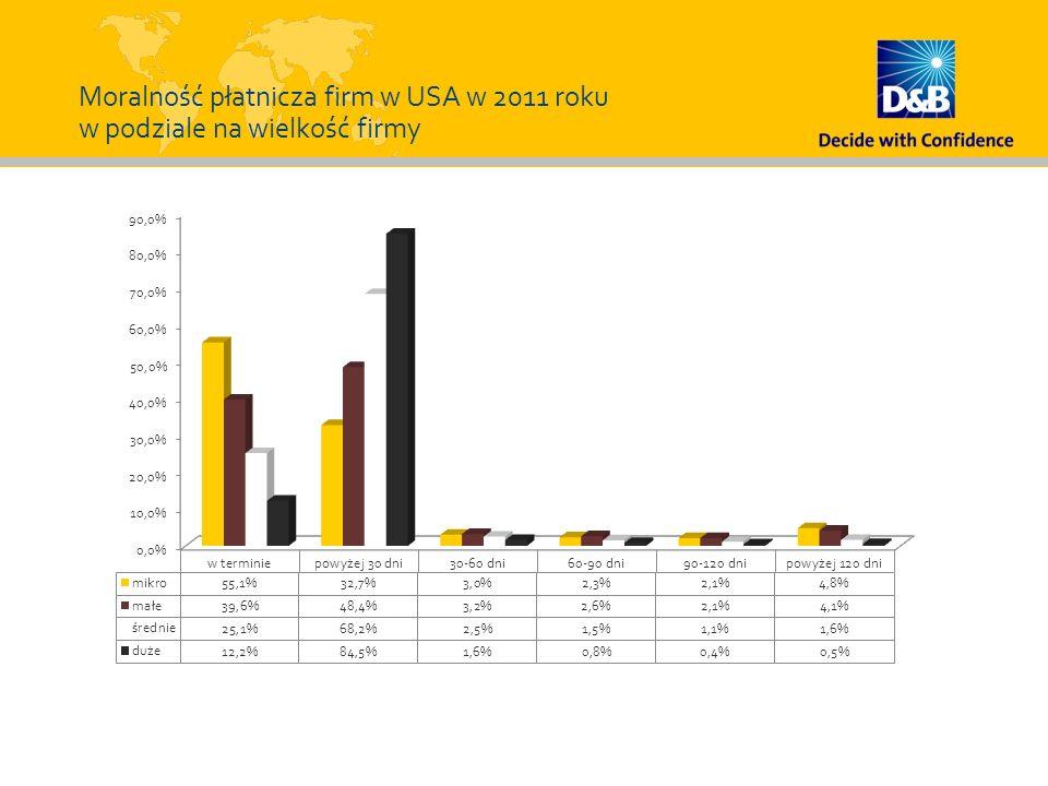 Moralność płatnicza firm w USA w 2011 roku w podziale na wielkość firmy