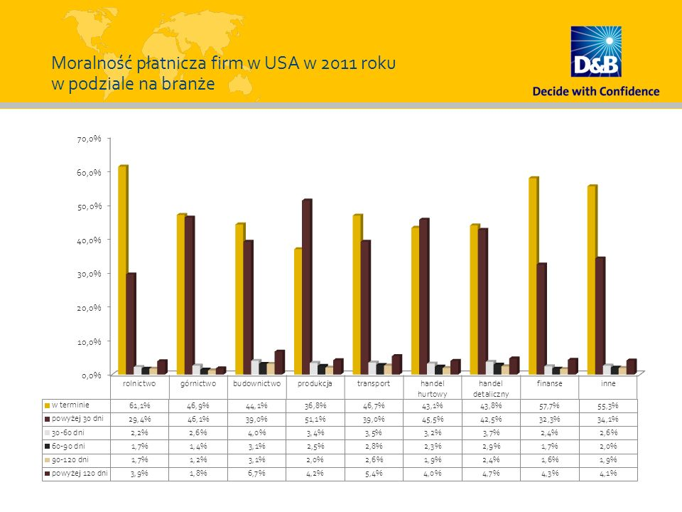 Moralność płatnicza firm w USA w 2011 roku w podziale na branże
