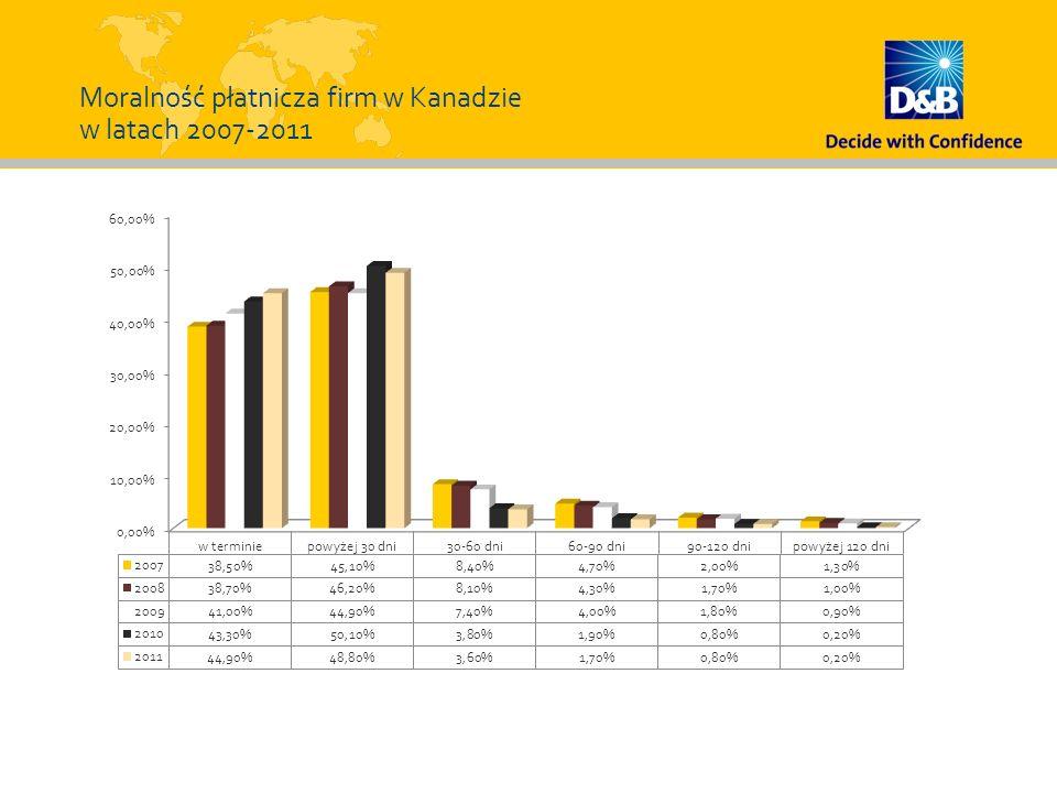 Moralność płatnicza firm w Kanadzie w latach 2007-2011