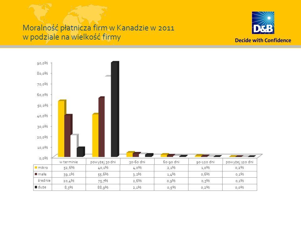 Moralność płatnicza firm w Kanadzie w 2011 w podziale na wielkość firmy