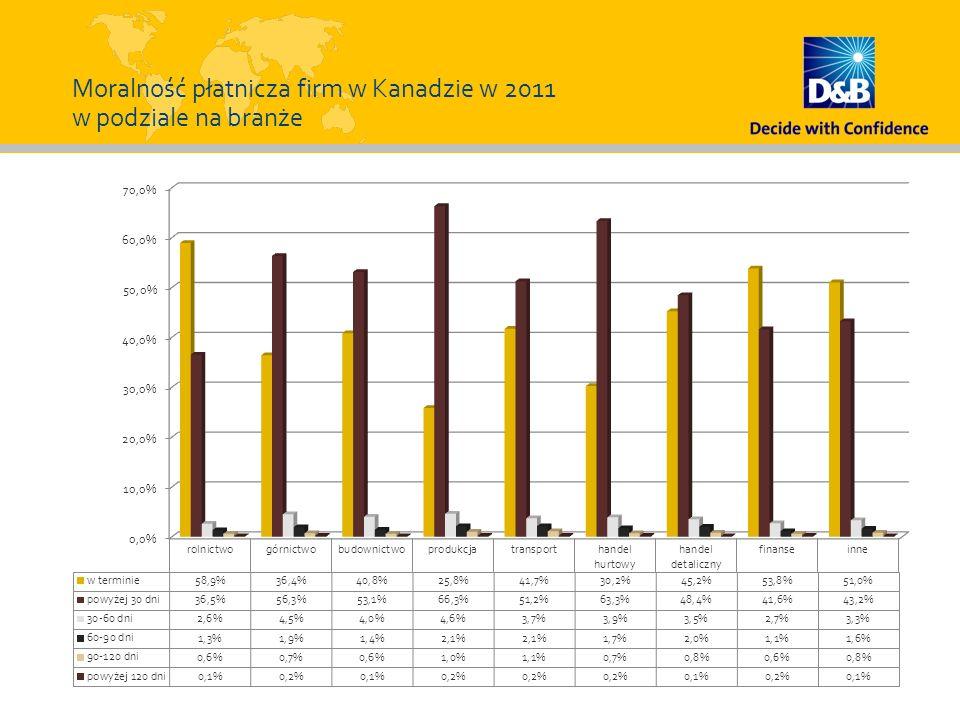 Moralność płatnicza firm w Kanadzie w 2011 w podziale na branże