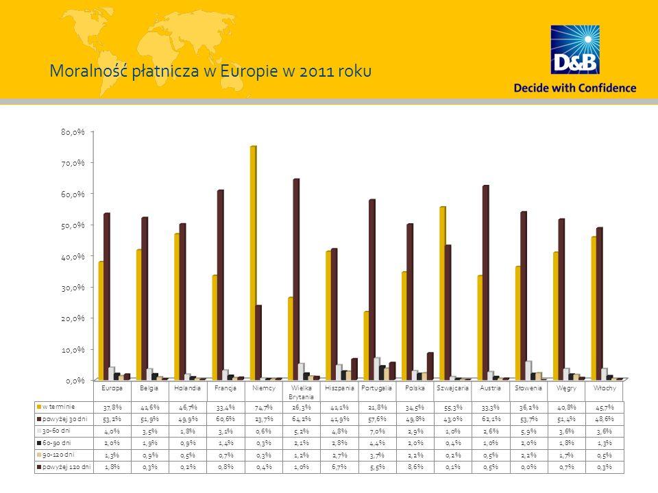 Moralność płatnicza w Europie w 2011 roku