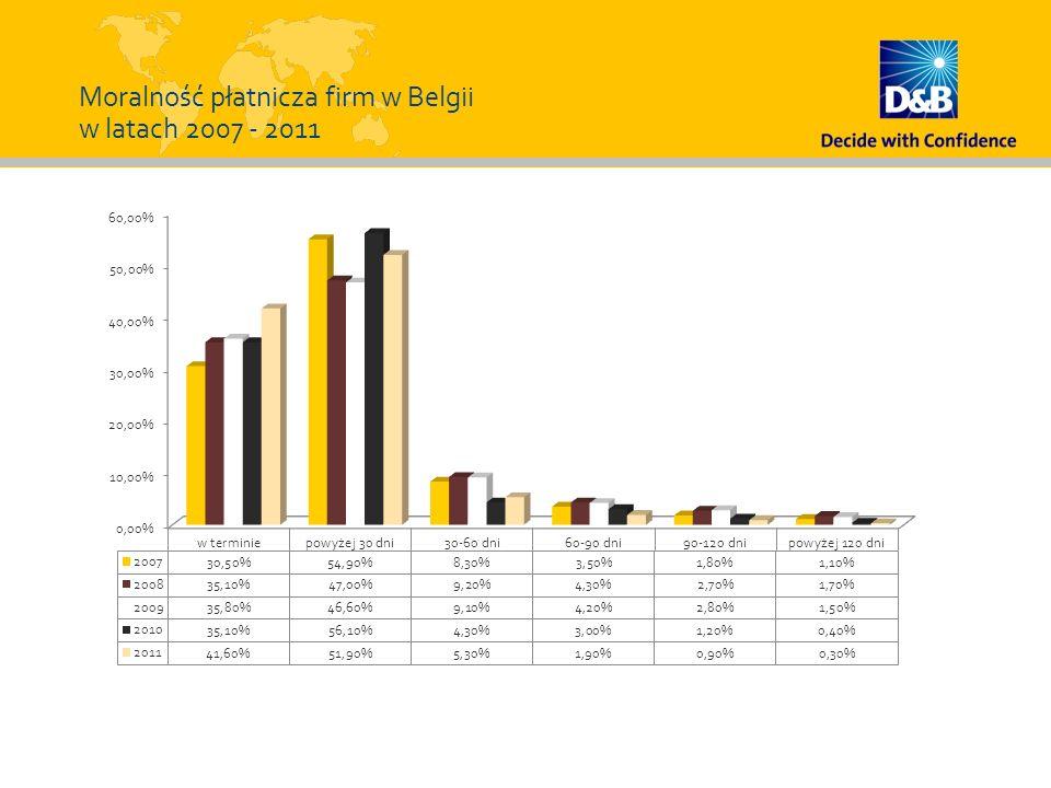 Moralność płatnicza firm w Belgii w latach 2007 - 2011