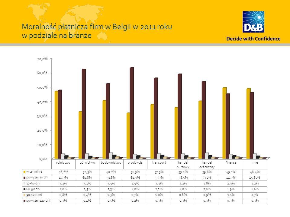 Moralność płatnicza firm w Belgii w 2011 roku w podziale na branże
