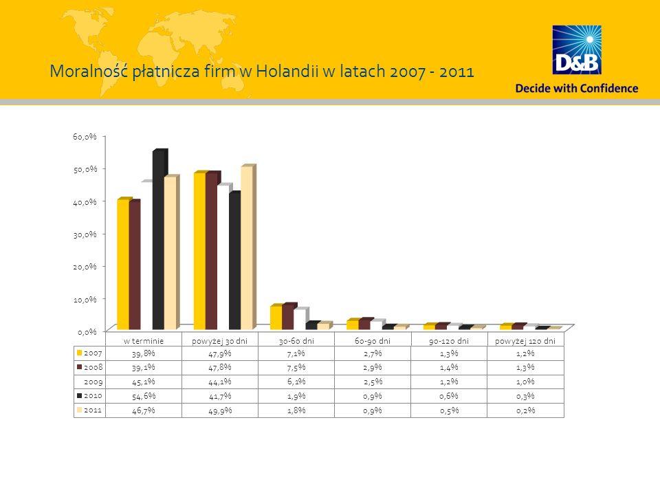 Moralność płatnicza firm w Holandii w latach 2007 - 2011