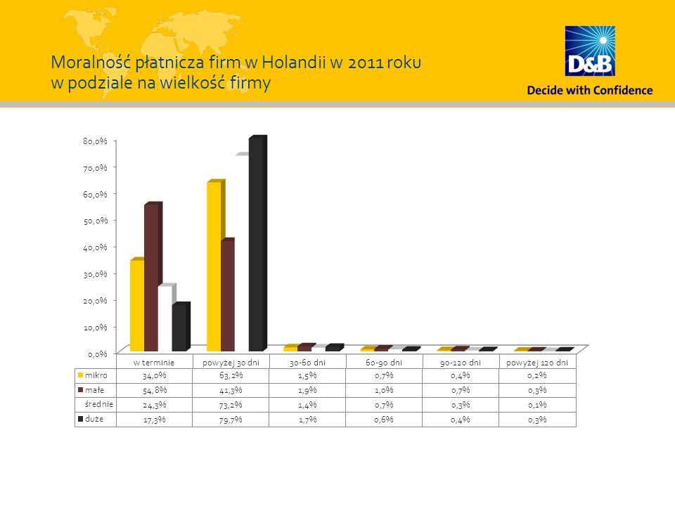 Moralność płatnicza firm w Holandii w 2011 roku w podziale na wielkość firmy