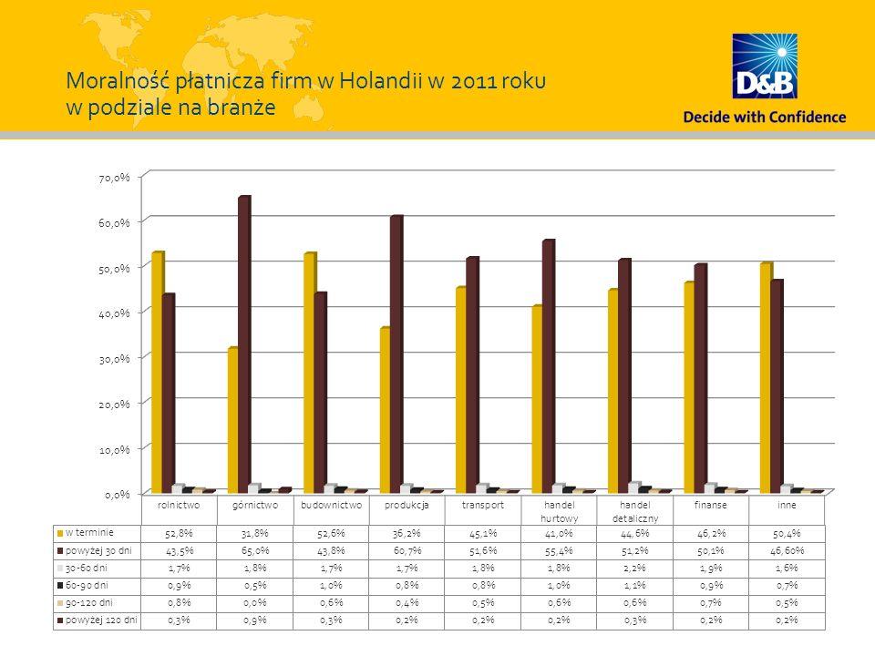Moralność płatnicza firm w Holandii w 2011 roku w podziale na branże