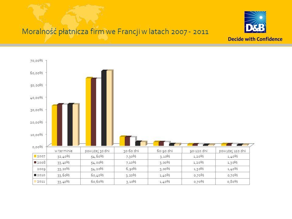 Moralność płatnicza firm we Francji w latach 2007 - 2011