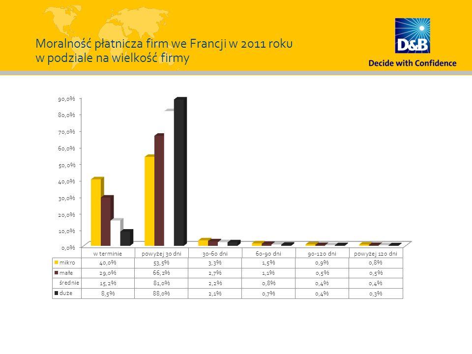 Moralność płatnicza firm we Francji w 2011 roku w podziale na wielkość firmy