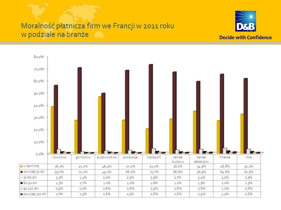 Moralność płatnicza firm we Francji w 2011 roku w podziale na branże