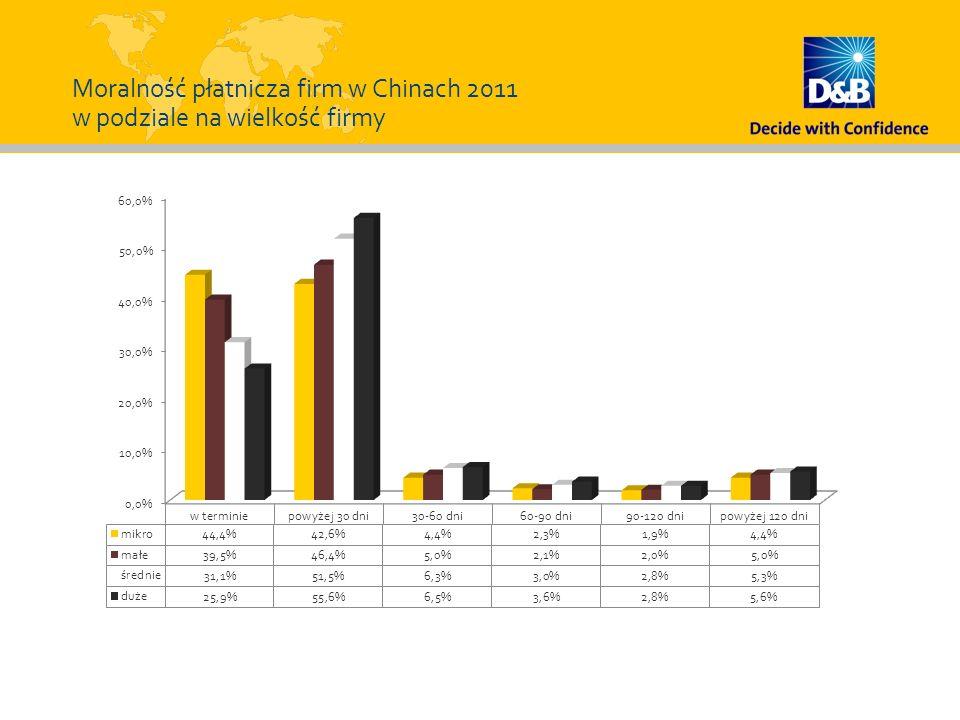 Moralność płatnicza firm w Chinach 2011 w podziale na wielkość firmy