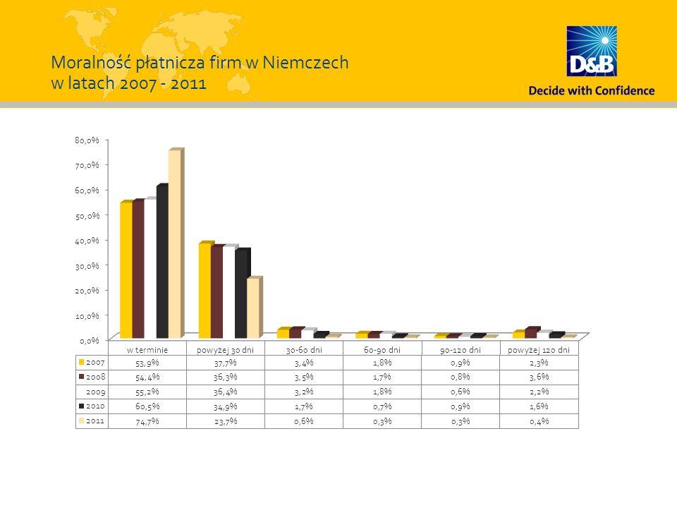 Moralność płatnicza firm w Niemczech w latach 2007 - 2011