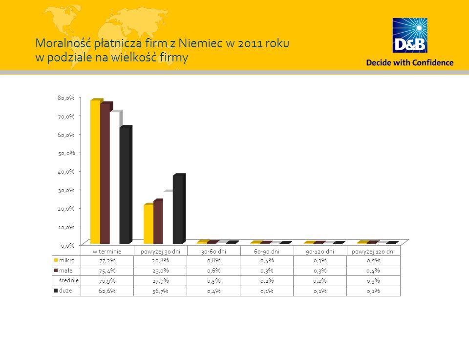 Moralność płatnicza firm z Niemiec w 2011 roku w podziale na wielkość firmy