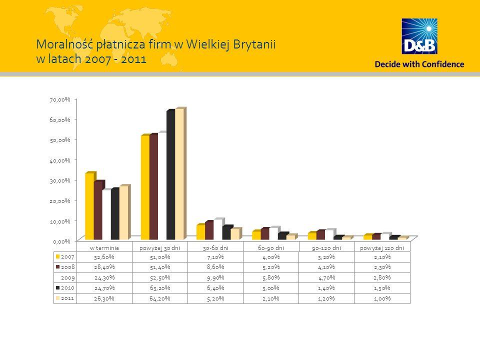 Moralność płatnicza firm w Wielkiej Brytanii w latach 2007 - 2011