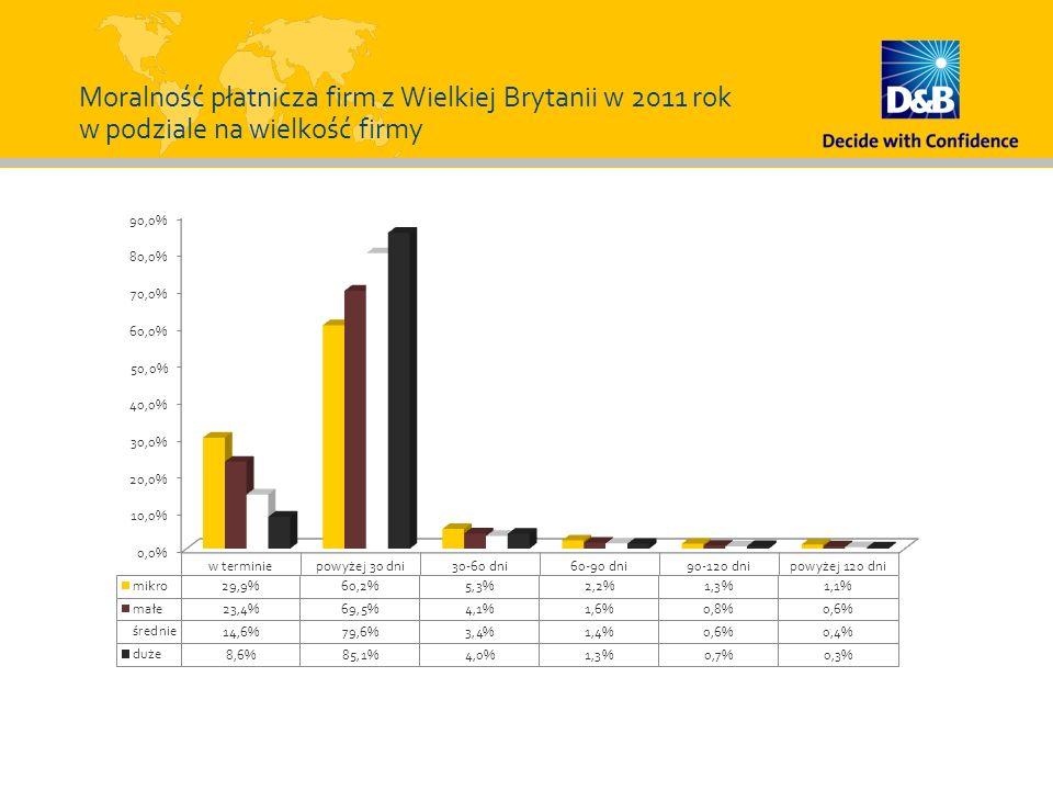 Moralność płatnicza firm z Wielkiej Brytanii w 2011 rok w podziale na wielkość firmy