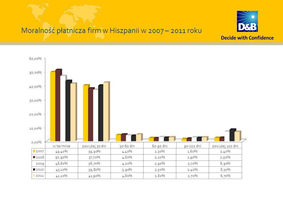 Moralność płatnicza firm w Hiszpanii w 2007 – 2011 roku