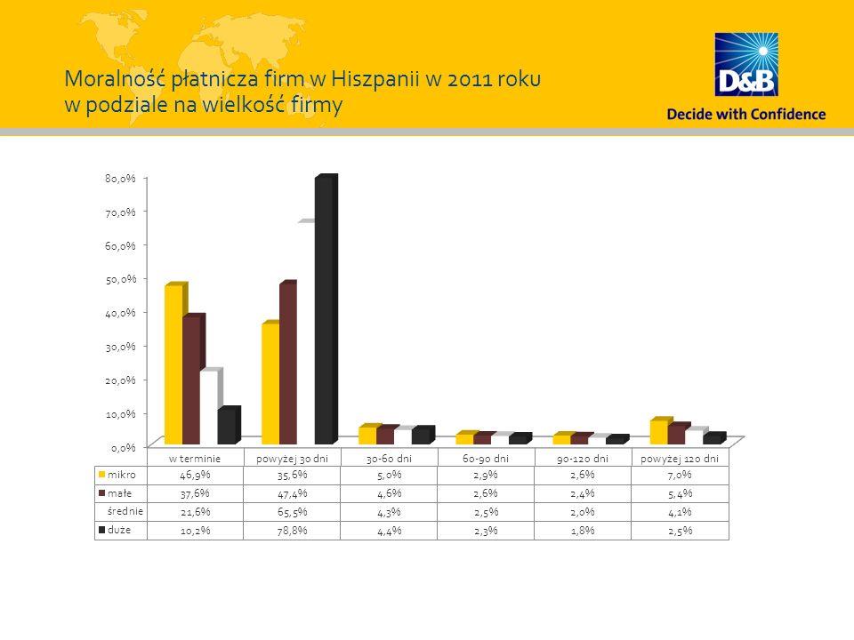 Moralność płatnicza firm w Hiszpanii w 2011 roku w podziale na wielkość firmy