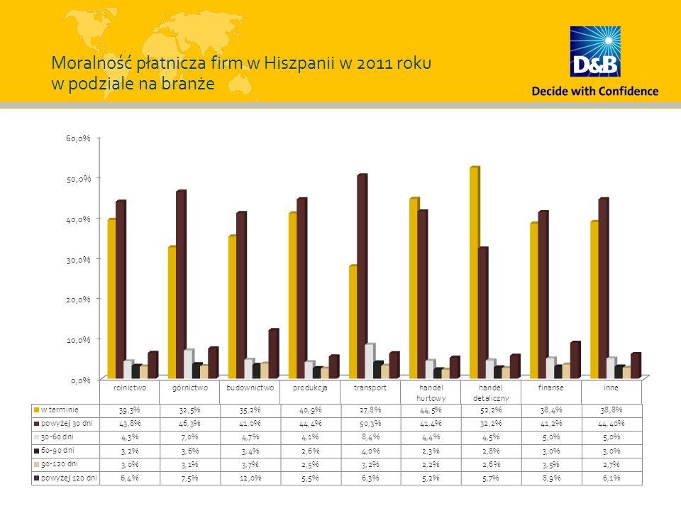 Moralność płatnicza firm w Hiszpanii w 2011 roku w podziale na branże