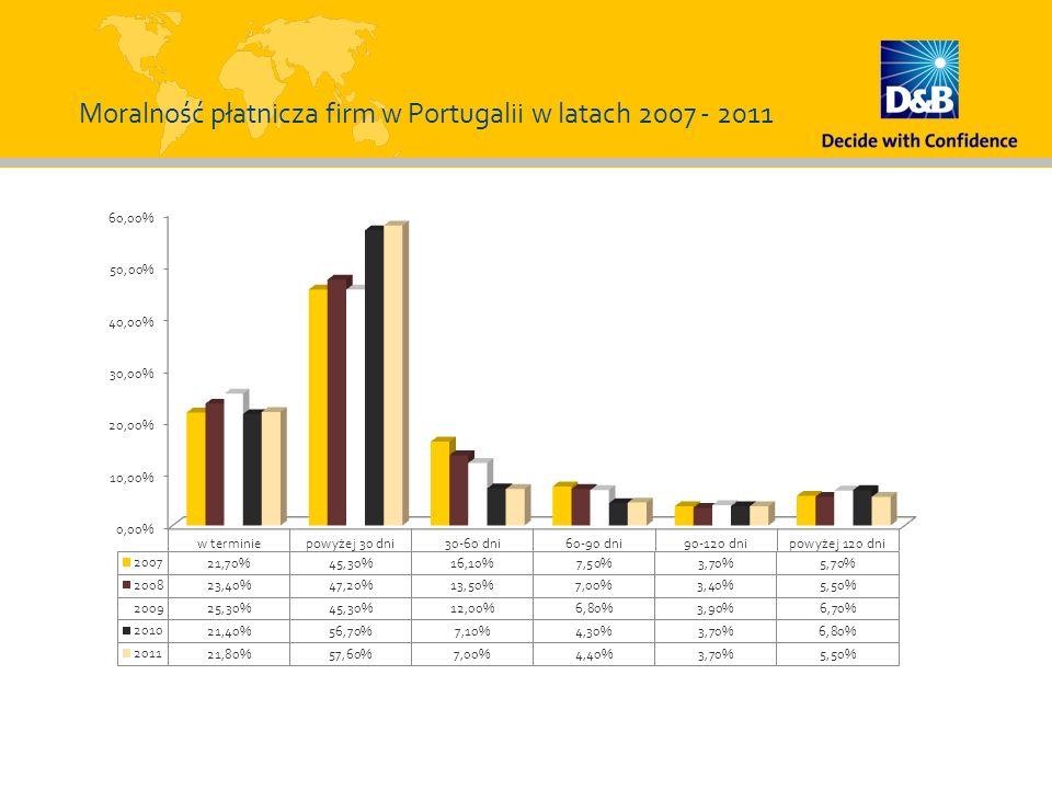 Moralność płatnicza firm w Portugalii w latach 2007 - 2011