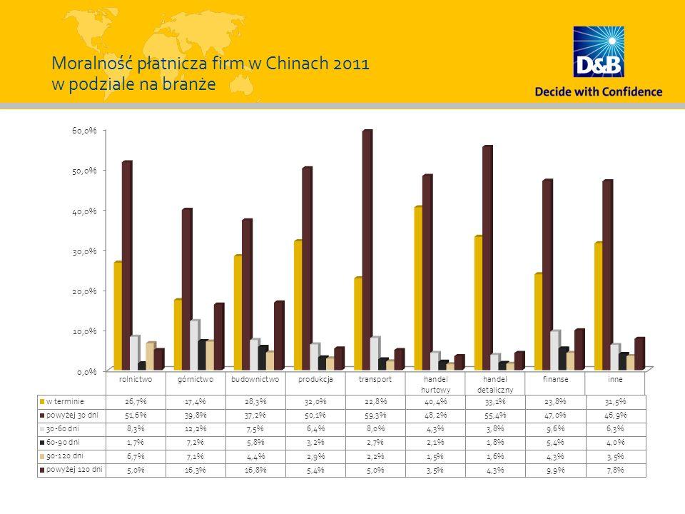 Moralność płatnicza firm w Chinach 2011 w podziale na branże
