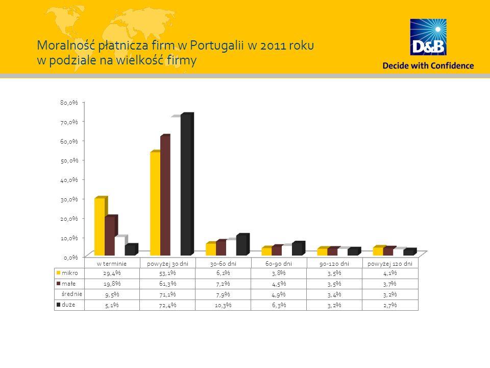 Moralność płatnicza firm w Portugalii w 2011 roku w podziale na wielkość firmy