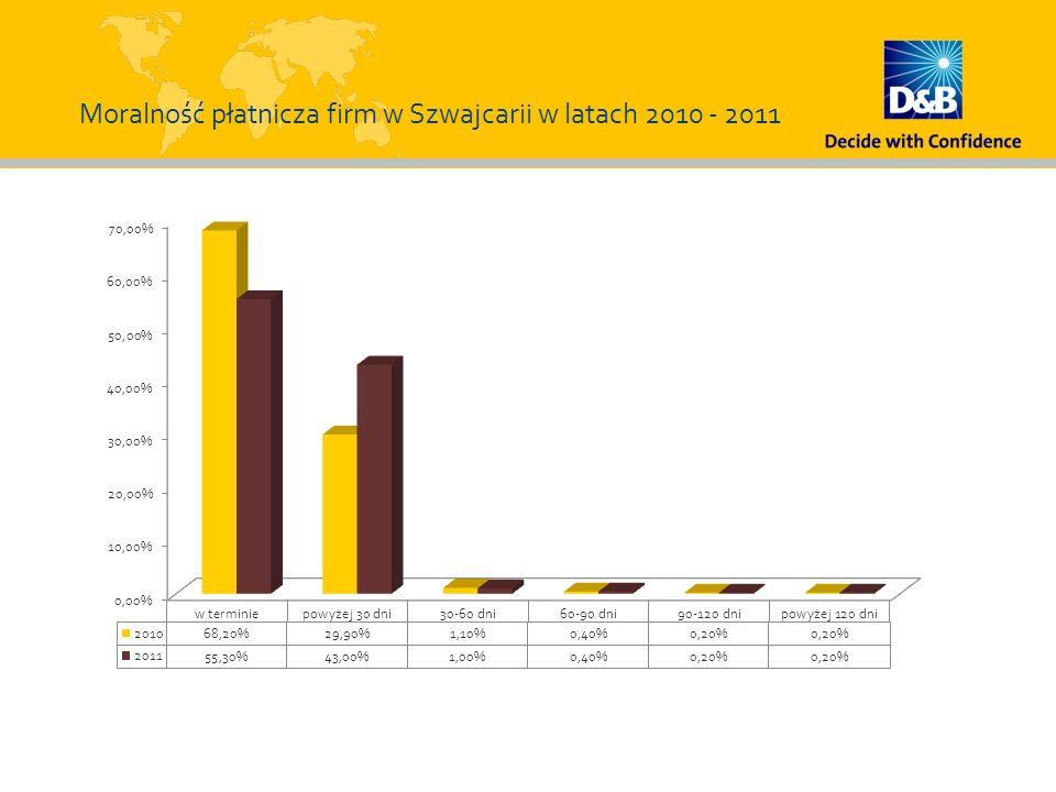 Moralność płatnicza firm w Szwajcarii w latach 2010 - 2011