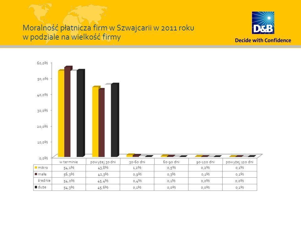 Moralność płatnicza firm w Szwajcarii w 2011 roku w podziale na wielkość firmy