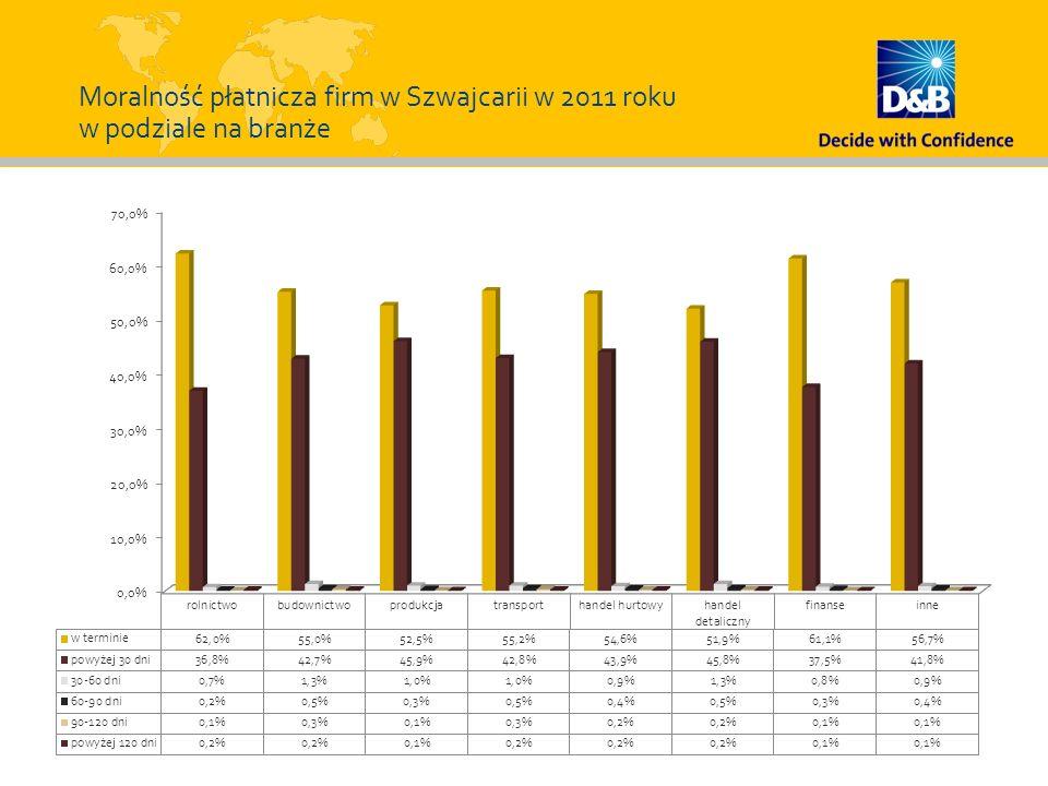 Moralność płatnicza firm w Szwajcarii w 2011 roku w podziale na branże