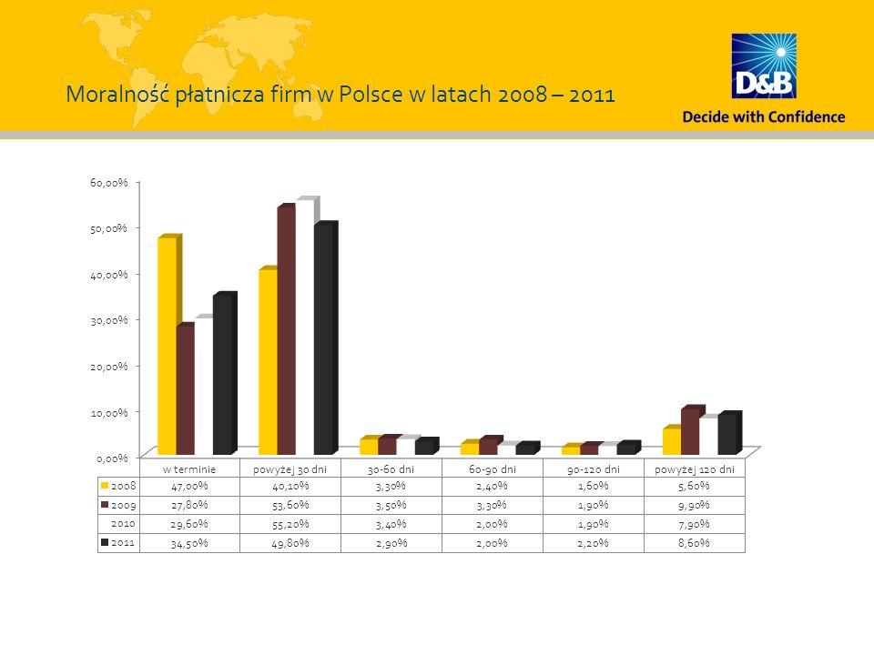Moralność płatnicza firm w Polsce w latach 2008 – 2011