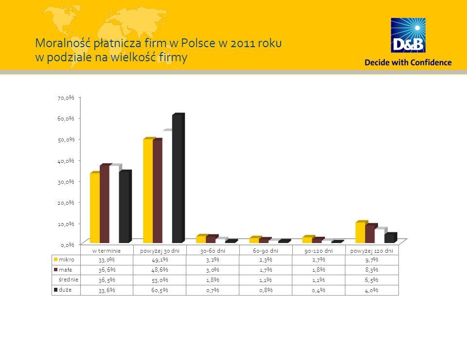 Moralność płatnicza firm w Polsce w 2011 roku w podziale na wielkość firmy