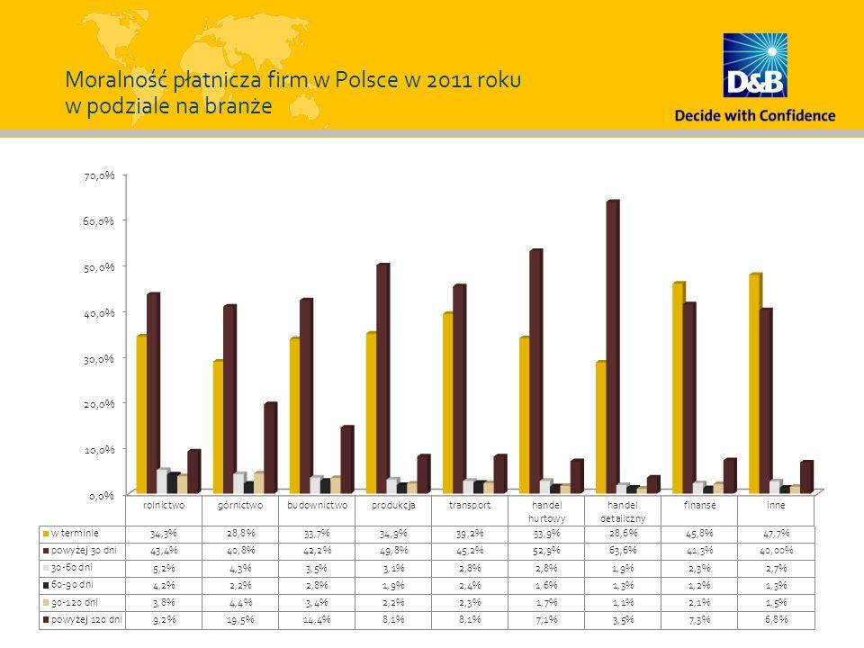 Moralność płatnicza firm w Polsce w 2011 roku w podziale na branże