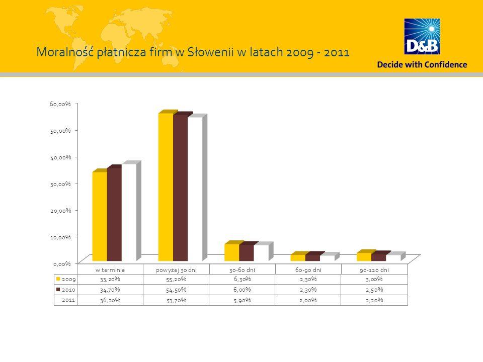 Moralność płatnicza firm w Słowenii w latach 2009 - 2011